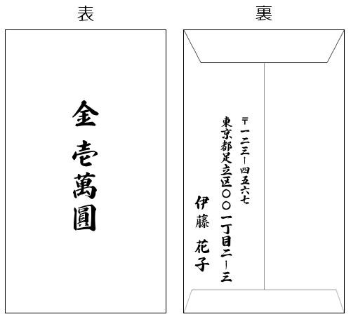祝儀袋の中袋(書き方見本)